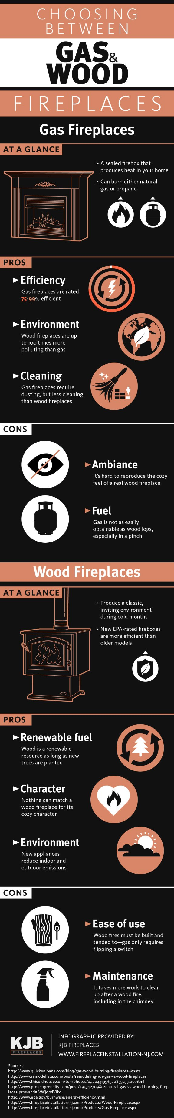 Choosing Gas Wood Fireplaces Infographic